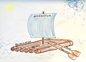 drawing of a raft to explain the RAFT acronym